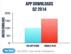 In-the-number-of-raw-app-downloads-Android-led-the-way-in-Q2