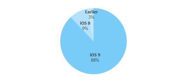 iOS 9: l'adozione sale all'88 %, prima dell'arrivo di iOS 10